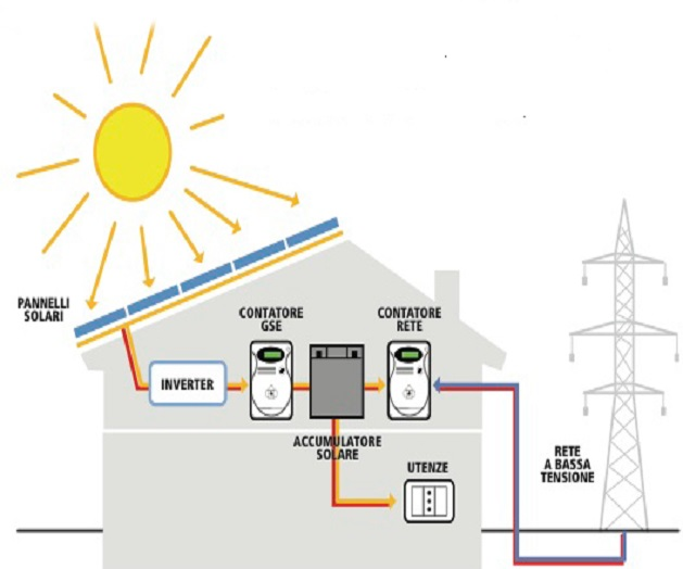 Schema Elettrico Impianto Fotovoltaico Con Accumulo : Sistema di accumulo per l autoconsumo fotovoltaico